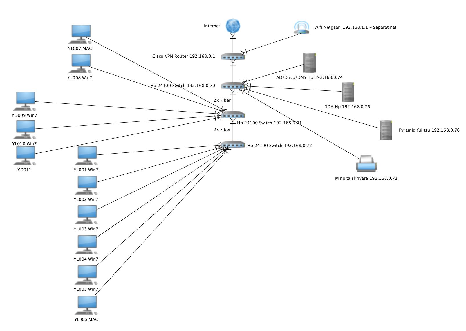Nätverks dokumentation